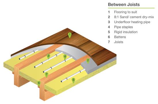 Suspended Floor Underfloor Heating Options