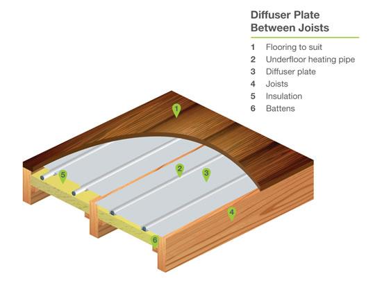 Underfloor heating options Heating options