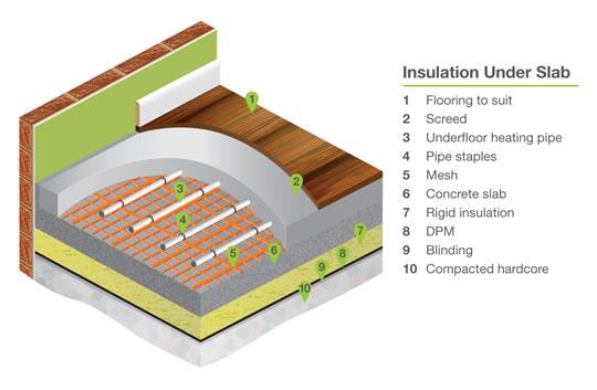Solid floor underfloor heating options underfloor for Concrete floor insulation